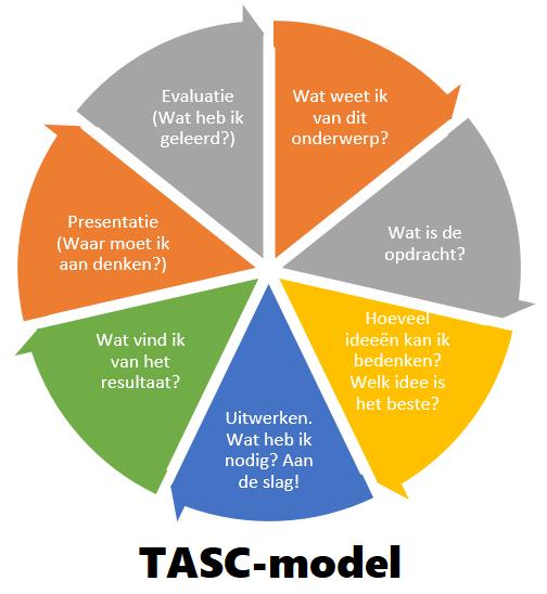 TASC model